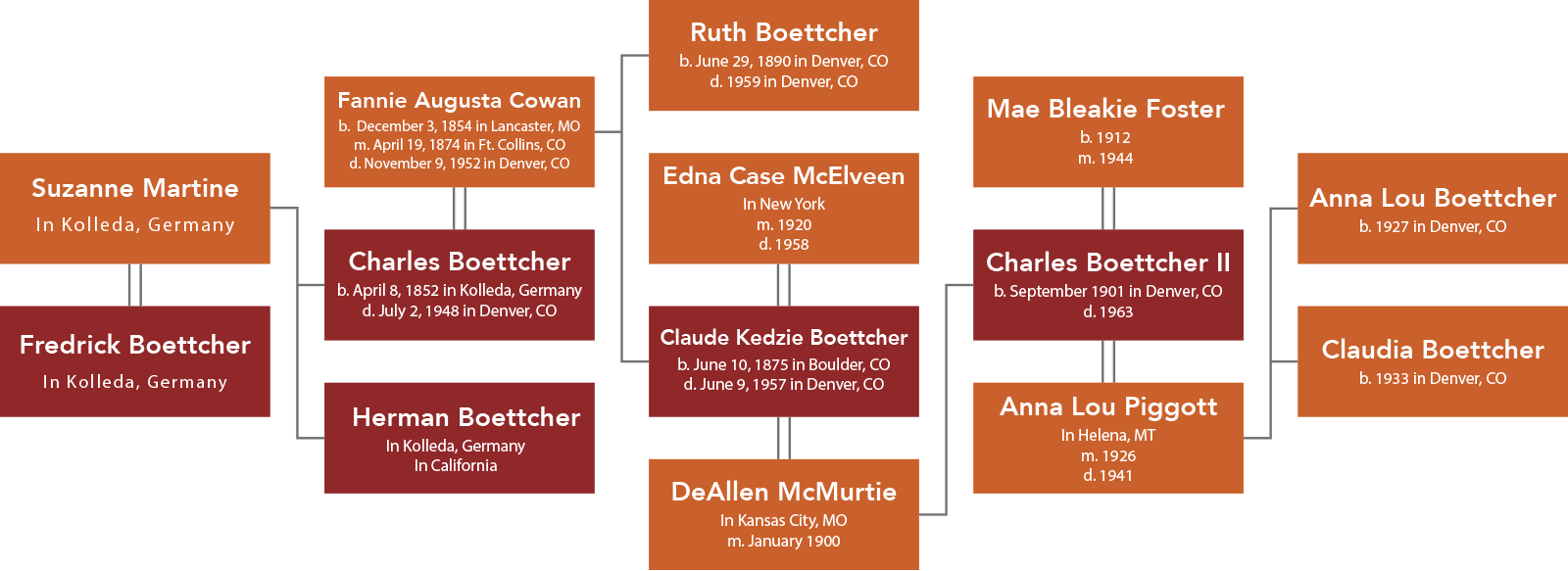 Boettcher Family Tree